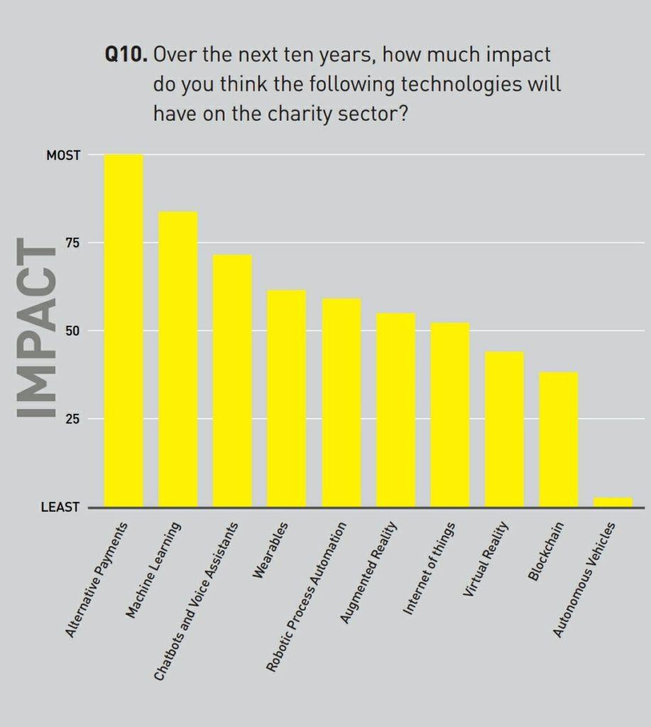 Manifesto Future Charity Report - Technology Impact
